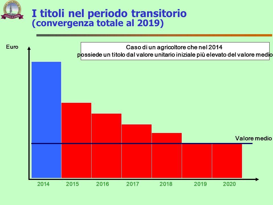 I titoli nel periodo transitorio (convergenza totale al 2019) 2014 Euro 201720152016201820192020 Caso di un agricoltore che nel 2014 possiede un titol