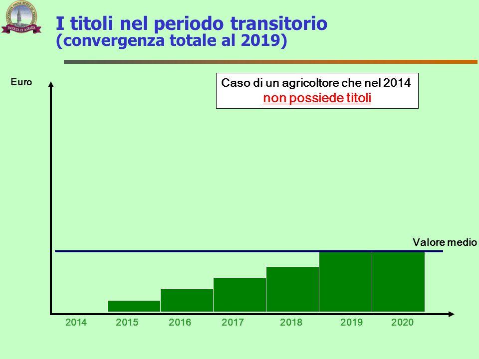 I titoli nel periodo transitorio (convergenza totale al 2019) 2014 Euro 201720152016201820192020 Caso di un agricoltore che nel 2014 non possiede tito