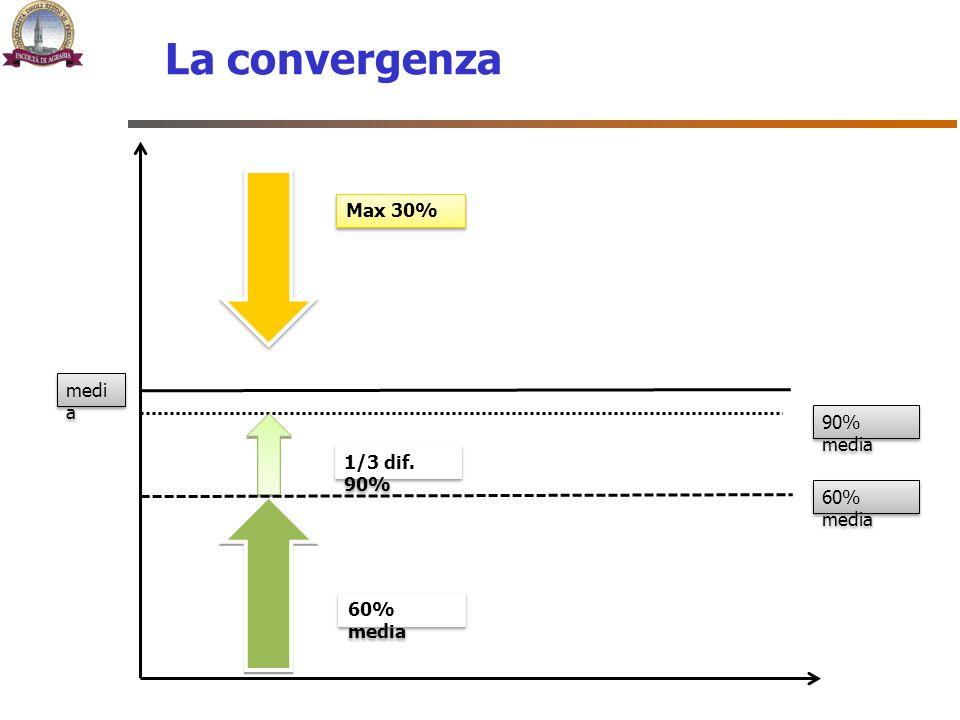 La convergenza medi a Max 30% 60% media 90% media 1/3 dif. 90%