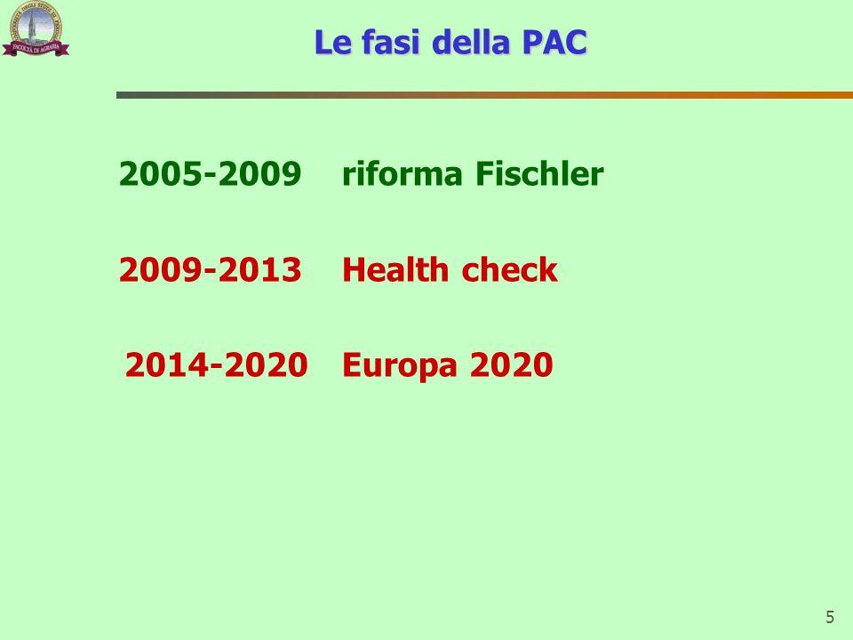 5 Le fasi della PAC 2005-2009 riforma Fischler 2009-2013 Health check 2014-2020Europa 2020