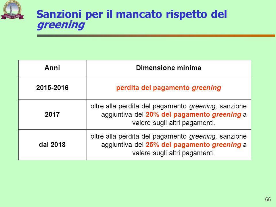 Sanzioni per il mancato rispetto del greening 66 AnniDimensione minima 2015-2016perdita del pagamento greening 2017 oltre alla perdita del pagamento g