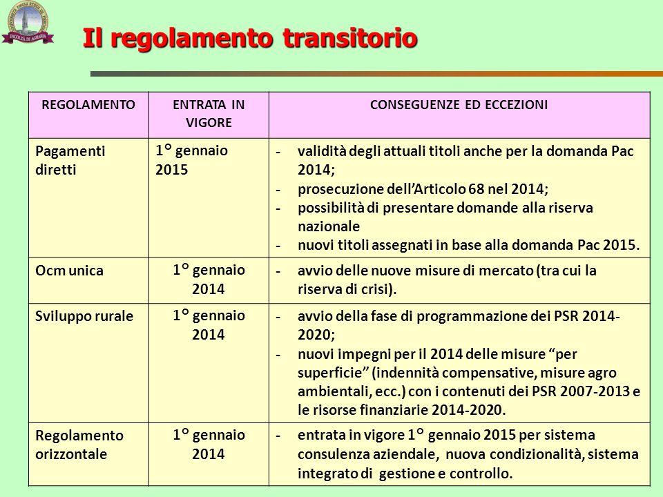 Il regolamento transitorio REGOLAMENTOENTRATA IN VIGORE CONSEGUENZE ED ECCEZIONI Pagamenti diretti 1° gennaio 2015 - validità degli attuali titoli anc