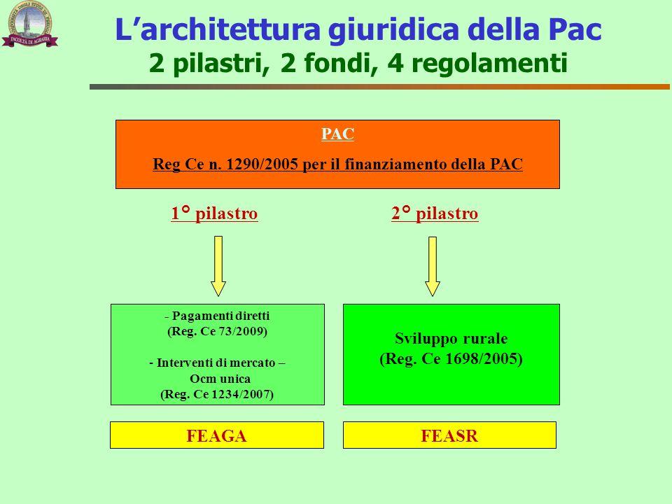 Sviluppo rurale (Reg. Ce 1698/2005) - Pagamenti diretti (Reg. Ce 73/2009) - Interventi di mercato – Ocm unica (Reg. Ce 1234/2007) PAC Reg Ce n. 1290/2
