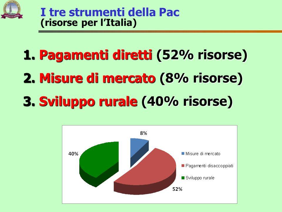 I tre strumenti della Pac (risorse per lItalia) 1. Pagamenti diretti (52% risorse) 2. Misure di mercato (8% risorse) 3. Sviluppo rurale (40% risorse)