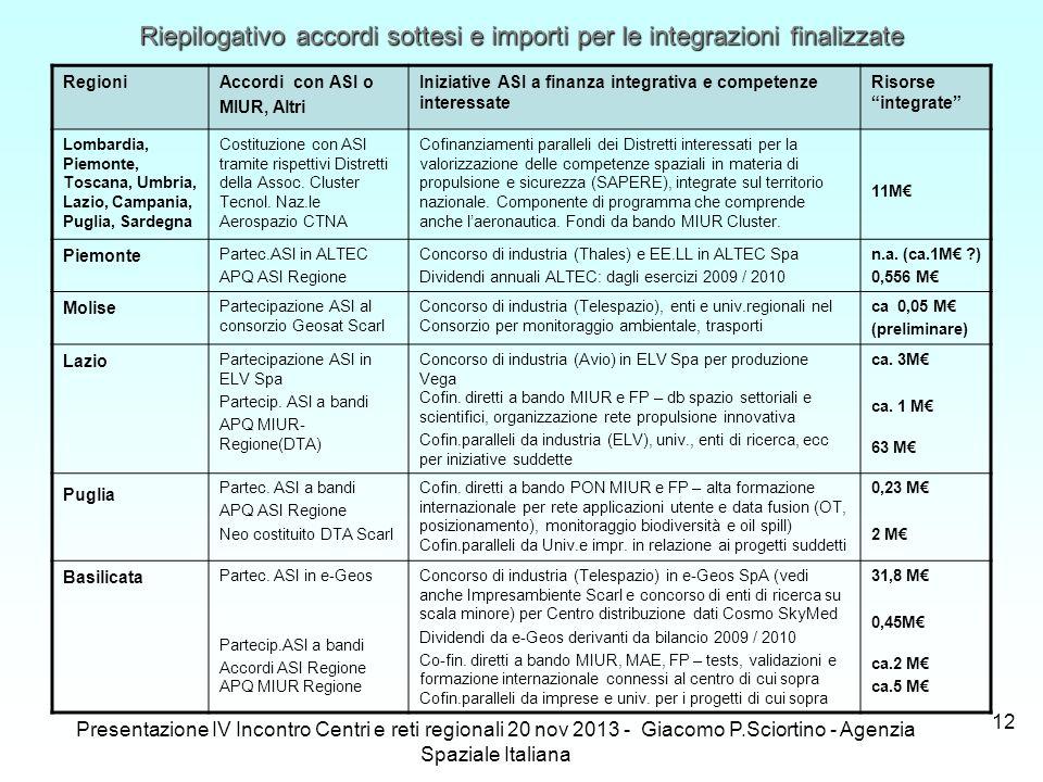 Presentazione IV Incontro Centri e reti regionali 20 nov 2013 - Giacomo P.Sciortino - Agenzia Spaziale Italiana 12 RegioniAccordi con ASI o MIUR, Altr