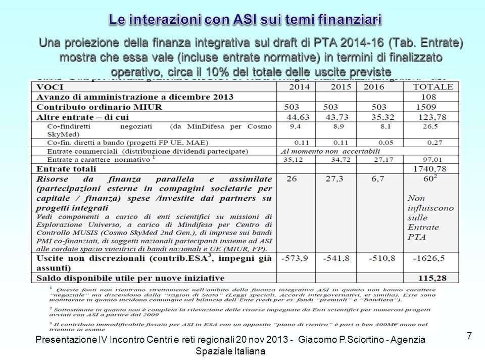 Presentazione IV Incontro Centri e reti regionali 20 nov 2013 - Giacomo P.Sciortino - Agenzia Spaziale Italiana 7 Una proiezione della finanza integra