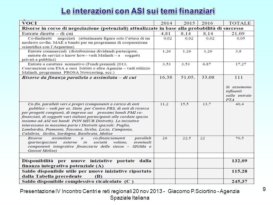 Presentazione IV Incontro Centri e reti regionali 20 nov 2013 - Giacomo P.Sciortino - Agenzia Spaziale Italiana 9