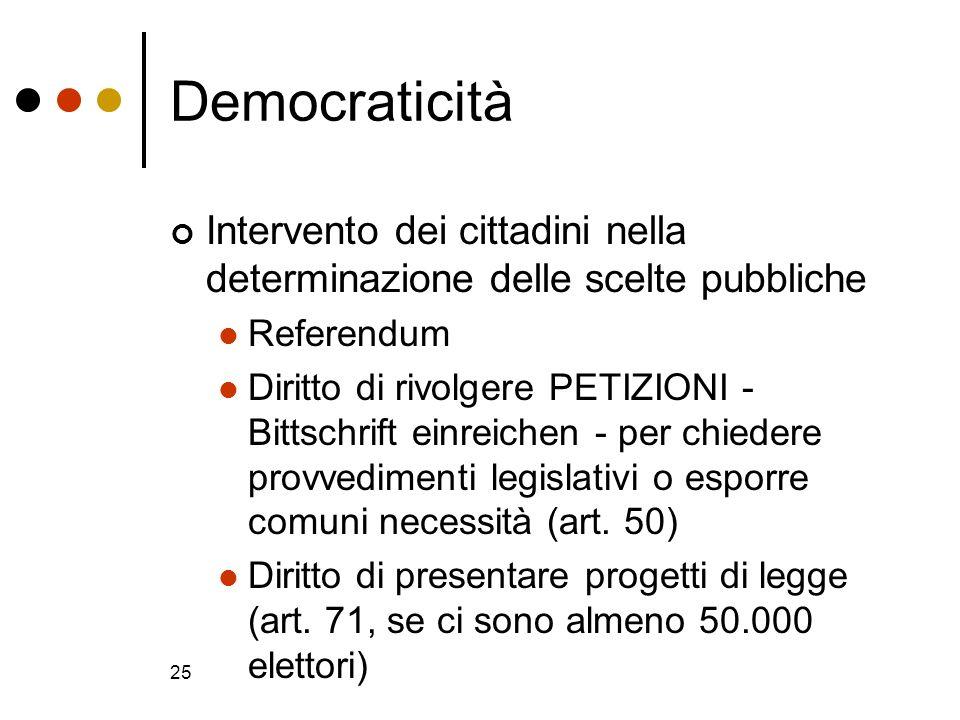 25 Democraticità Intervento dei cittadini nella determinazione delle scelte pubbliche Referendum Diritto di rivolgere PETIZIONI - Bittschrift einreich