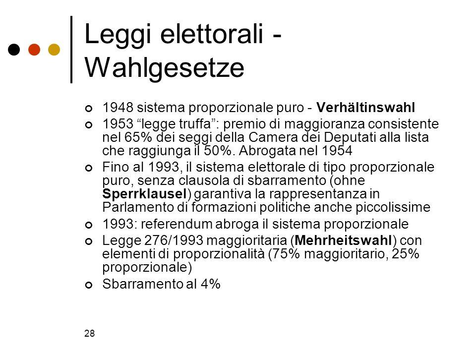 28 Leggi elettorali - Wahlgesetze 1948 sistema proporzionale puro - Verhältinswahl 1953 legge truffa: premio di maggioranza consistente nel 65% dei se