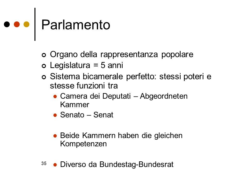35 Parlamento Organo della rappresentanza popolare Legislatura = 5 anni Sistema bicamerale perfetto: stessi poteri e stesse funzioni tra Camera dei De