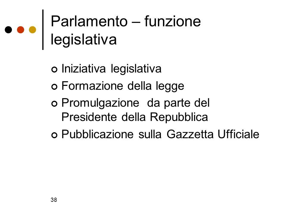 38 Parlamento – funzione legislativa Iniziativa legislativa Formazione della legge Promulgazione da parte del Presidente della Repubblica Pubblicazion