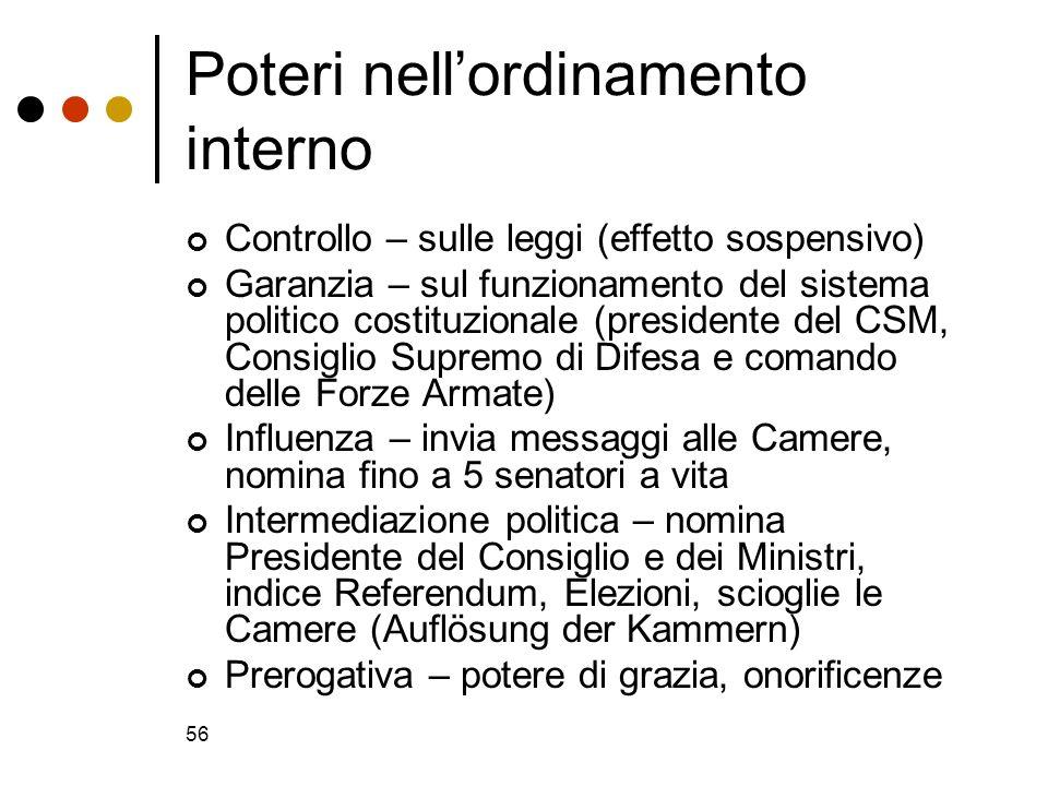 56 Poteri nellordinamento interno Controllo – sulle leggi (effetto sospensivo) Garanzia – sul funzionamento del sistema politico costituzionale (presi