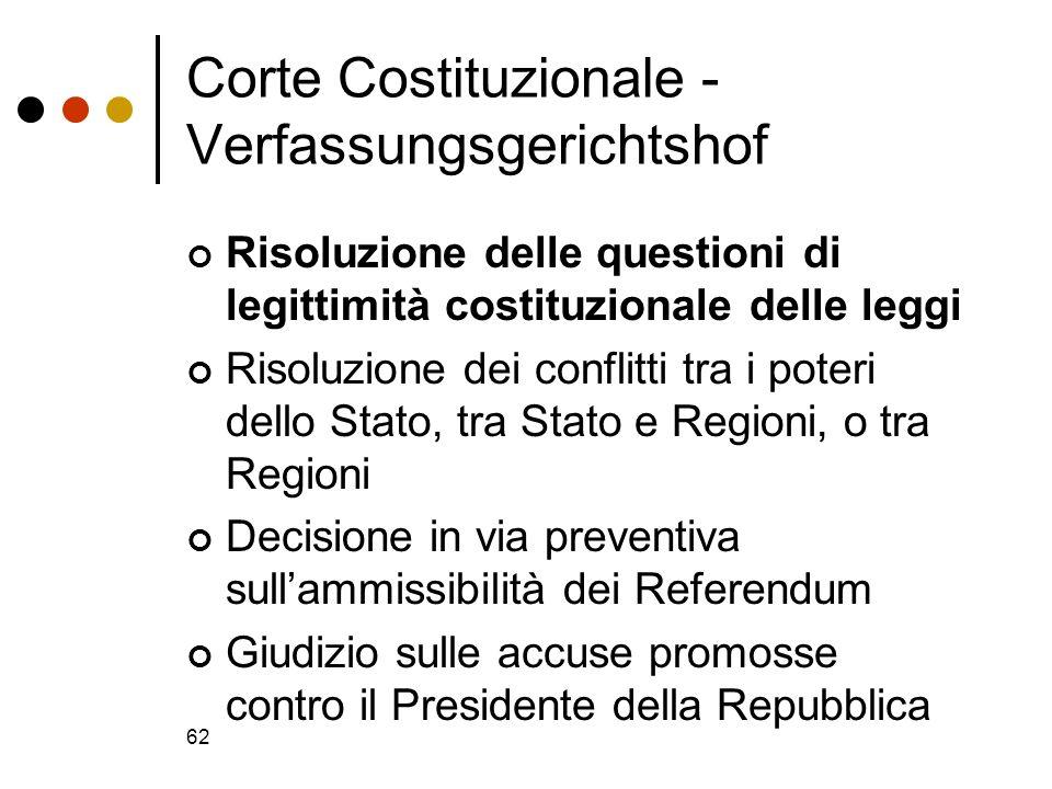 62 Corte Costituzionale - Verfassungsgerichtshof Risoluzione delle questioni di legittimità costituzionale delle leggi Risoluzione dei conflitti tra i