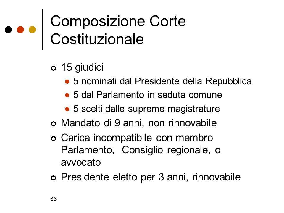 66 Composizione Corte Costituzionale 15 giudici 5 nominati dal Presidente della Repubblica 5 dal Parlamento in seduta comune 5 scelti dalle supreme ma