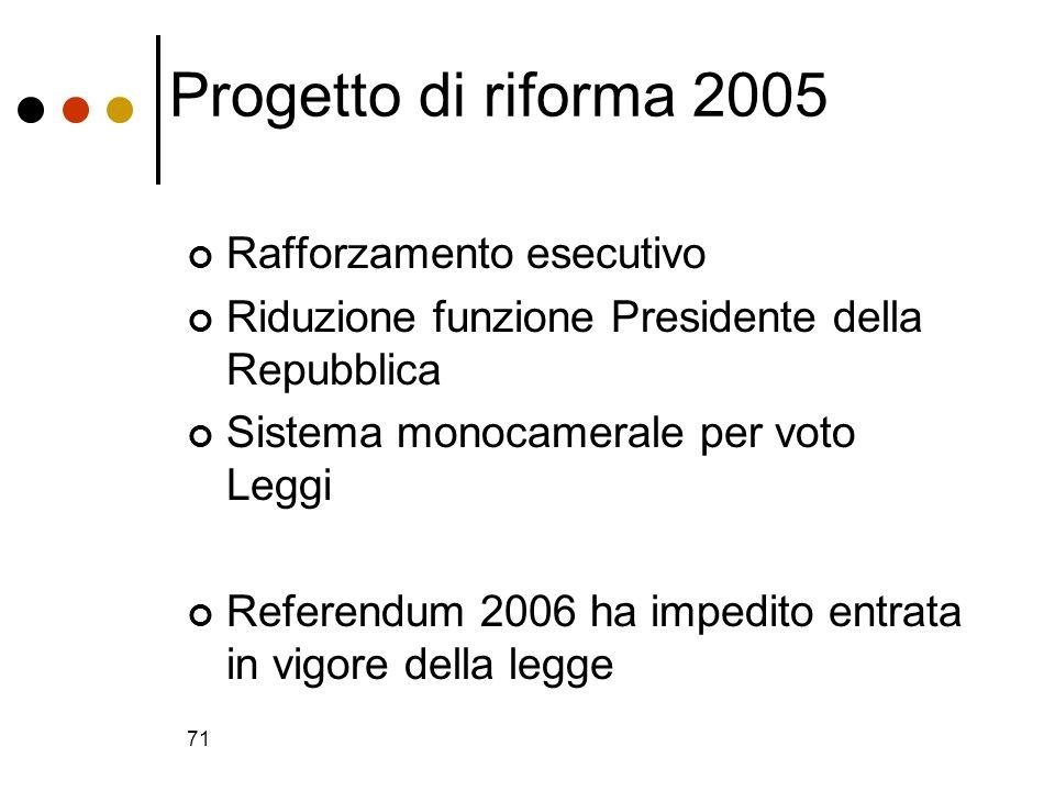 71 Progetto di riforma 2005 Rafforzamento esecutivo Riduzione funzione Presidente della Repubblica Sistema monocamerale per voto Leggi Referendum 2006