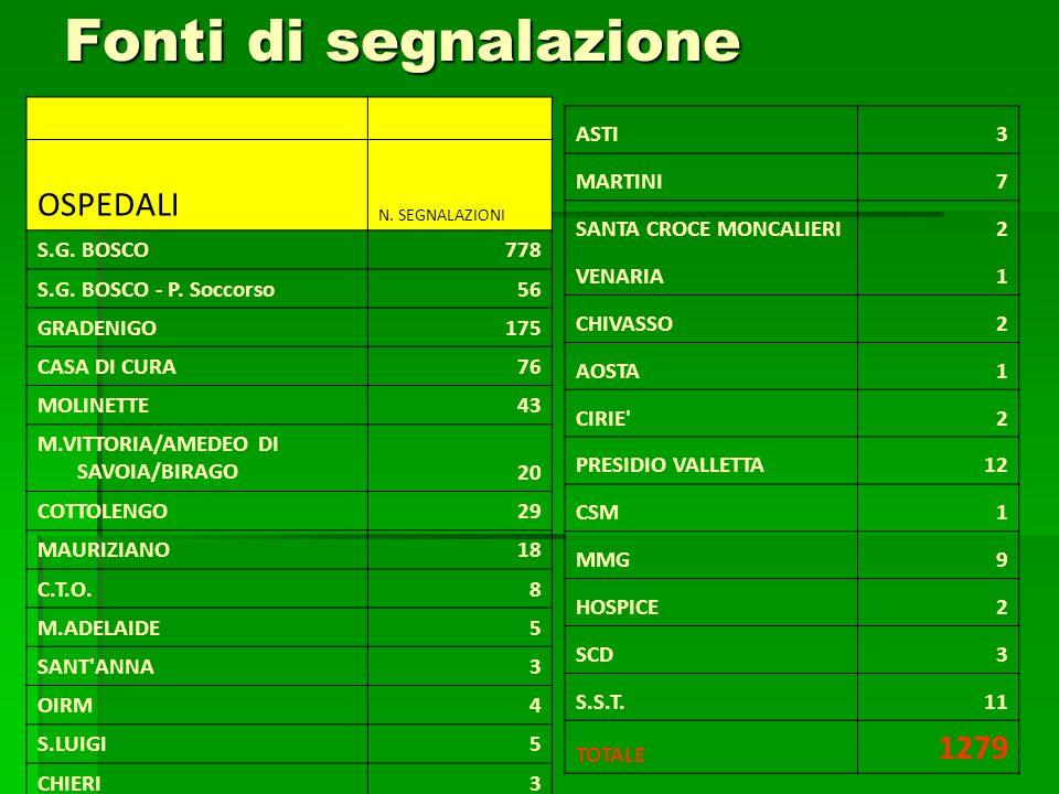Fonti di segnalazione OSPEDALI N. SEGNALAZIONI S.G. BOSCO778 S.G. BOSCO - P. Soccorso56 GRADENIGO175 CASA DI CURA76 MOLINETTE43 M.VITTORIA/AMEDEO DI S