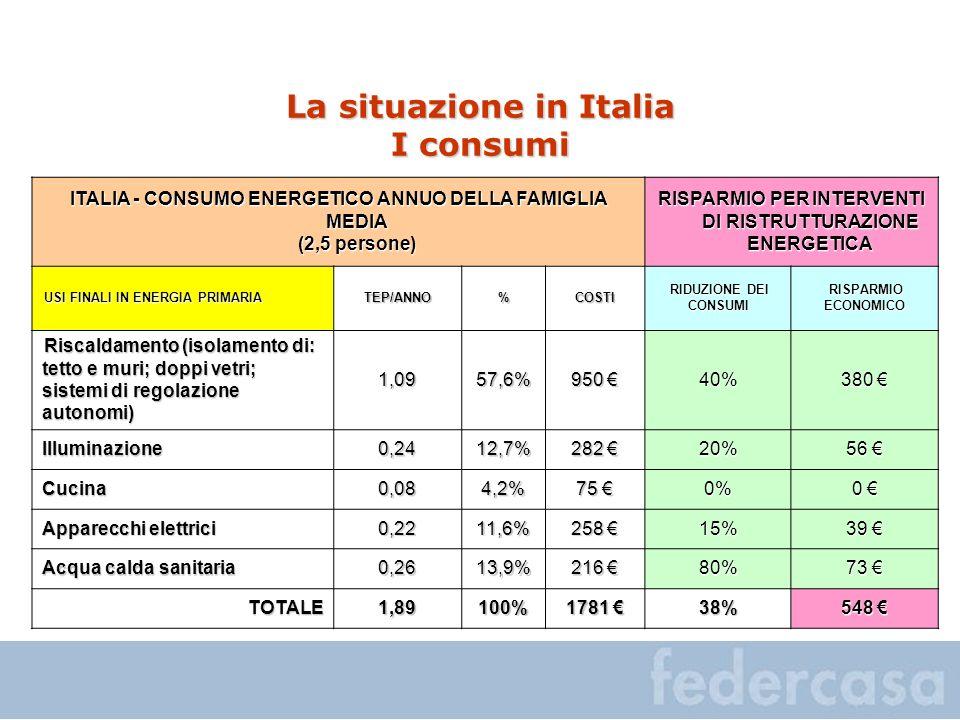 La situazione in Italia I consumi ITALIA - CONSUMO ENERGETICO ANNUO DELLA FAMIGLIA MEDIA (2,5 persone) RISPARMIO PER INTERVENTI DI RISTRUTTURAZIONE EN