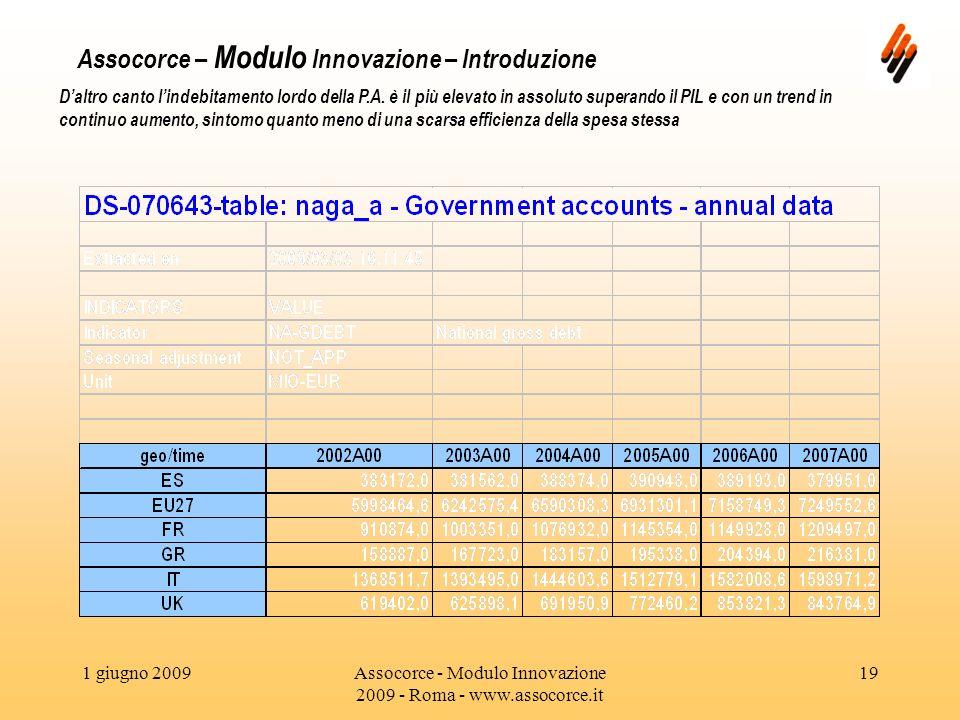 1 giugno 2009Assocorce - Modulo Innovazione 2009 - Roma - www.assocorce.it 19 Assocorce – Modulo Innovazione – Introduzione Daltro canto lindebitamento lordo della P.A.