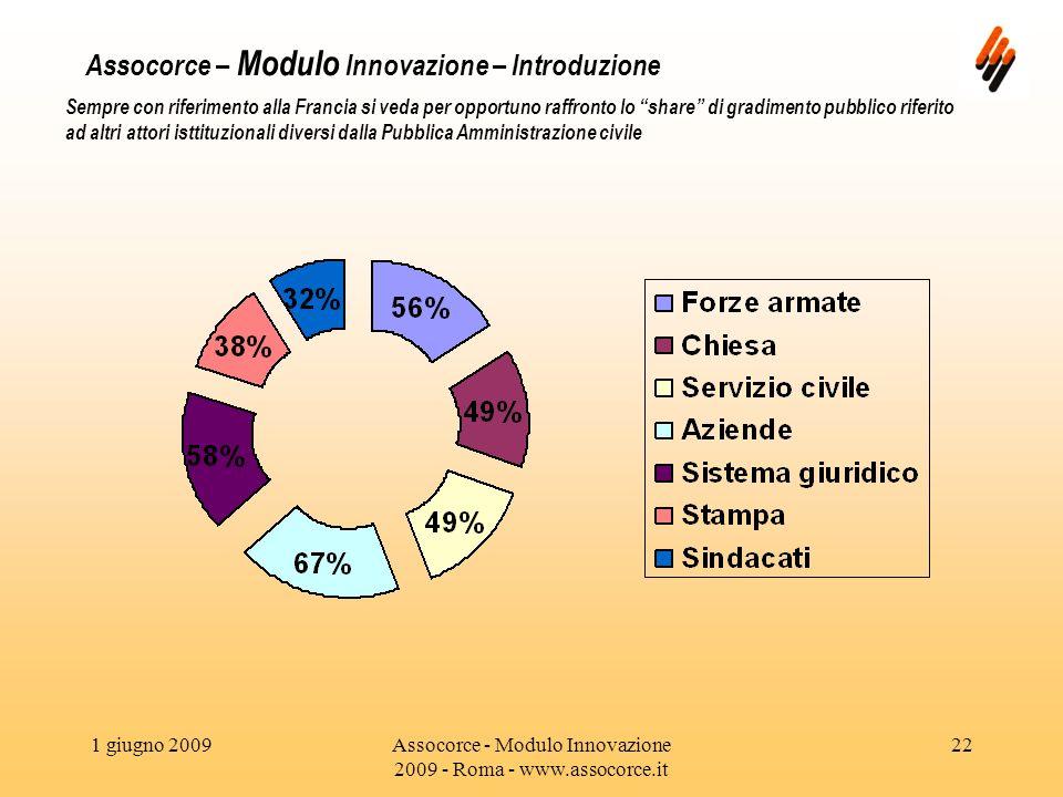 1 giugno 2009Assocorce - Modulo Innovazione 2009 - Roma - www.assocorce.it 22 Assocorce – Modulo Innovazione – Introduzione Sempre con riferimento alla Francia si veda per opportuno raffronto lo share di gradimento pubblico riferito ad altri attori isttituzionali diversi dalla Pubblica Amministrazione civile