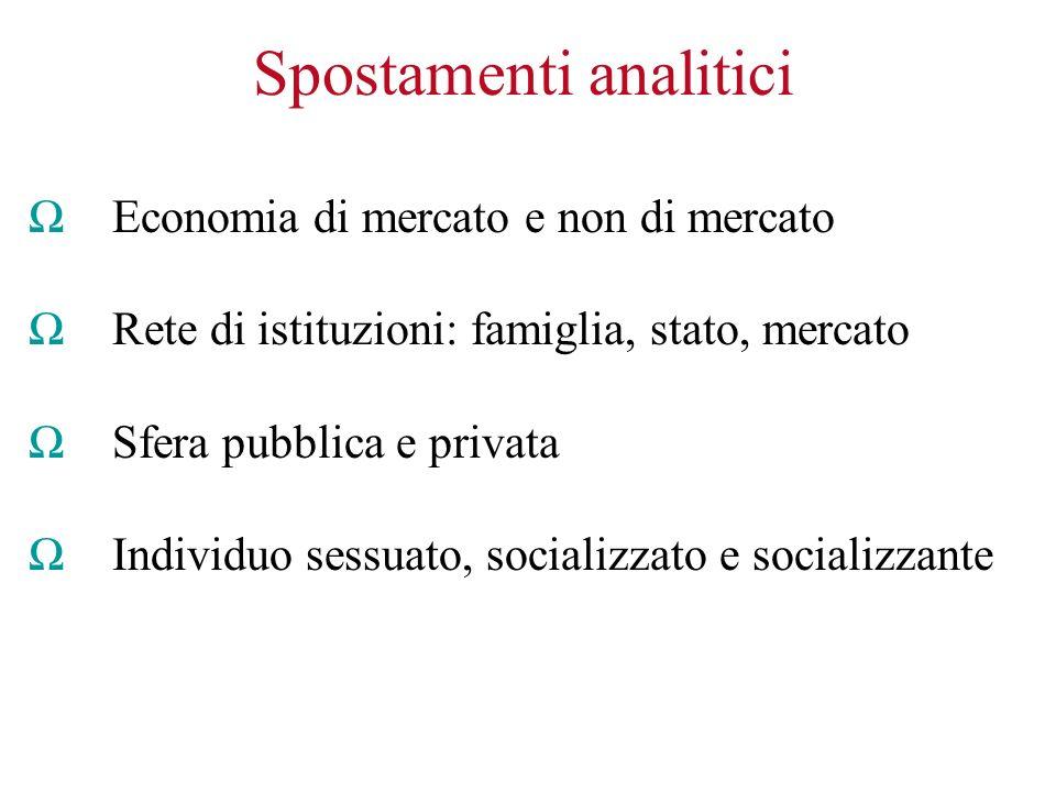 Spostamenti analitici Economia di mercato e non di mercato Rete di istituzioni: famiglia, stato, mercato Sfera pubblica e privata Individuo sessuato, socializzato e socializzante