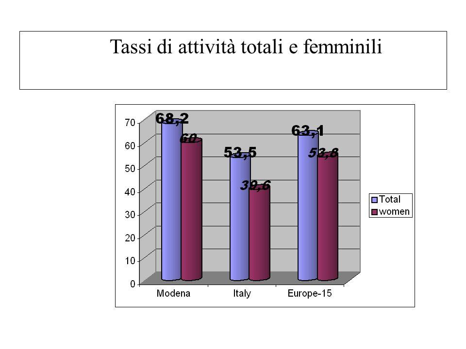 Tassi di attività totali e femminili