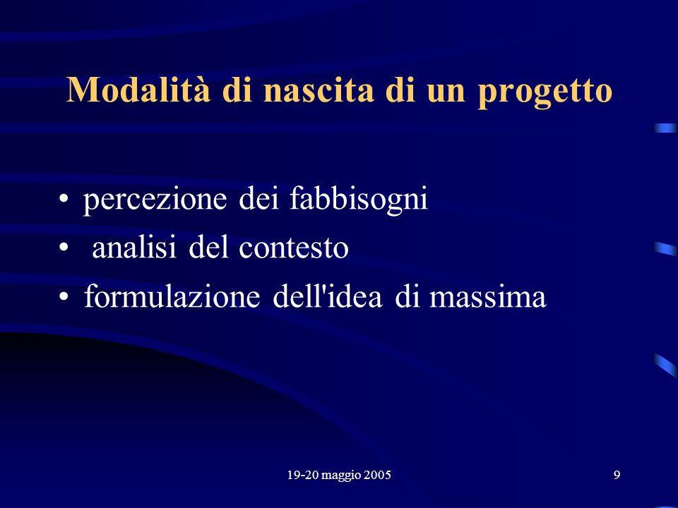 19-20 maggio 20059 Modalità di nascita di un progetto percezione dei fabbisogni analisi del contesto formulazione dell'idea di massima