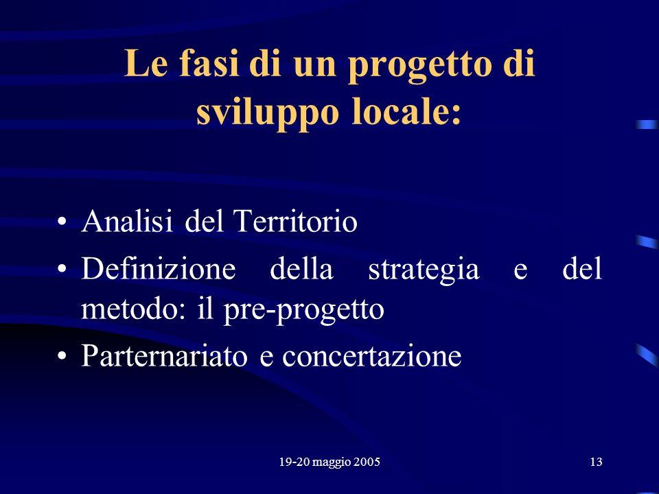 19-20 maggio 200513 Le fasi di un progetto di sviluppo locale: Analisi del Territorio Definizione della strategia e del metodo: il pre-progetto Parter