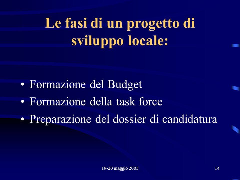 19-20 maggio 200514 Le fasi di un progetto di sviluppo locale: Formazione del Budget Formazione della task force Preparazione del dossier di candidatu