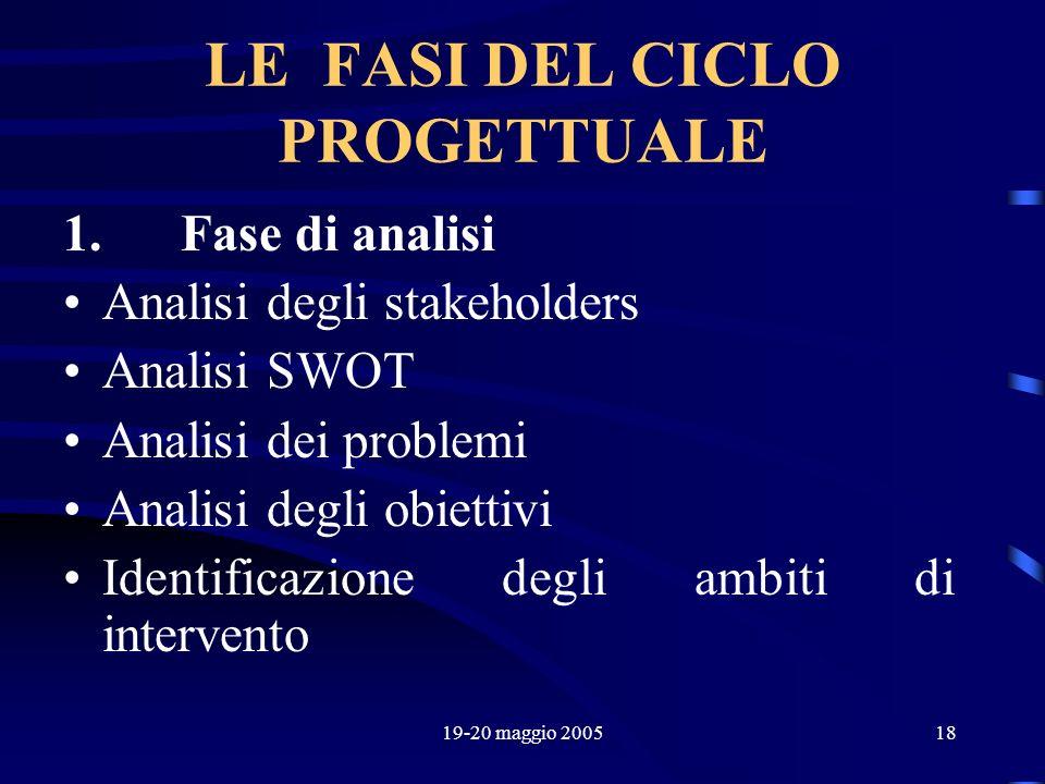 19-20 maggio 200518 LE FASI DEL CICLO PROGETTUALE 1. Fase di analisi Analisi degli stakeholders Analisi SWOT Analisi dei problemi Analisi degli obiett