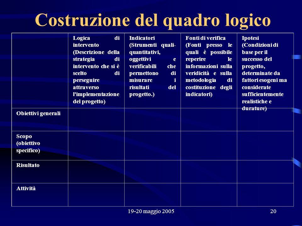 19-20 maggio 200520 Costruzione del quadro logico Logica di intervento (Descrizione della strategia di intervento che si è scelto di perseguire attrav
