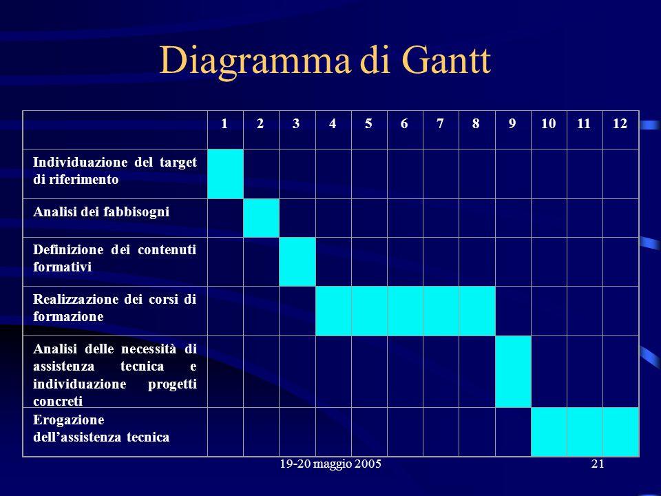 19-20 maggio 200521 Diagramma di Gantt 123456789101112 Individuazione del target di riferimento Analisi dei fabbisogni Definizione dei contenuti forma