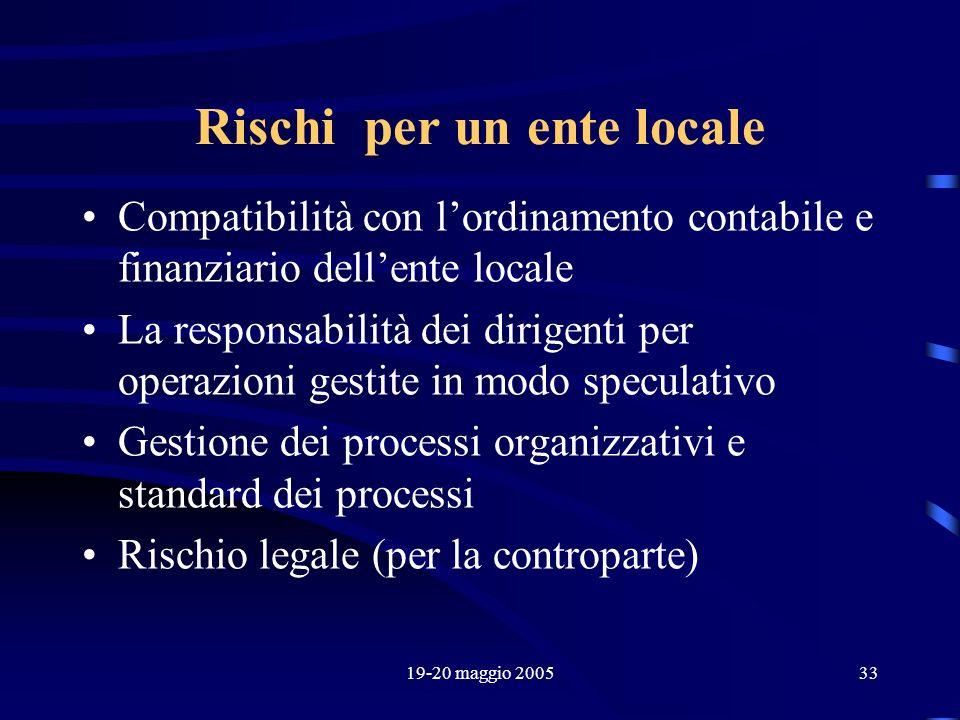 19-20 maggio 200533 Rischi per un ente locale Compatibilità con lordinamento contabile e finanziario dellente locale La responsabilità dei dirigenti p