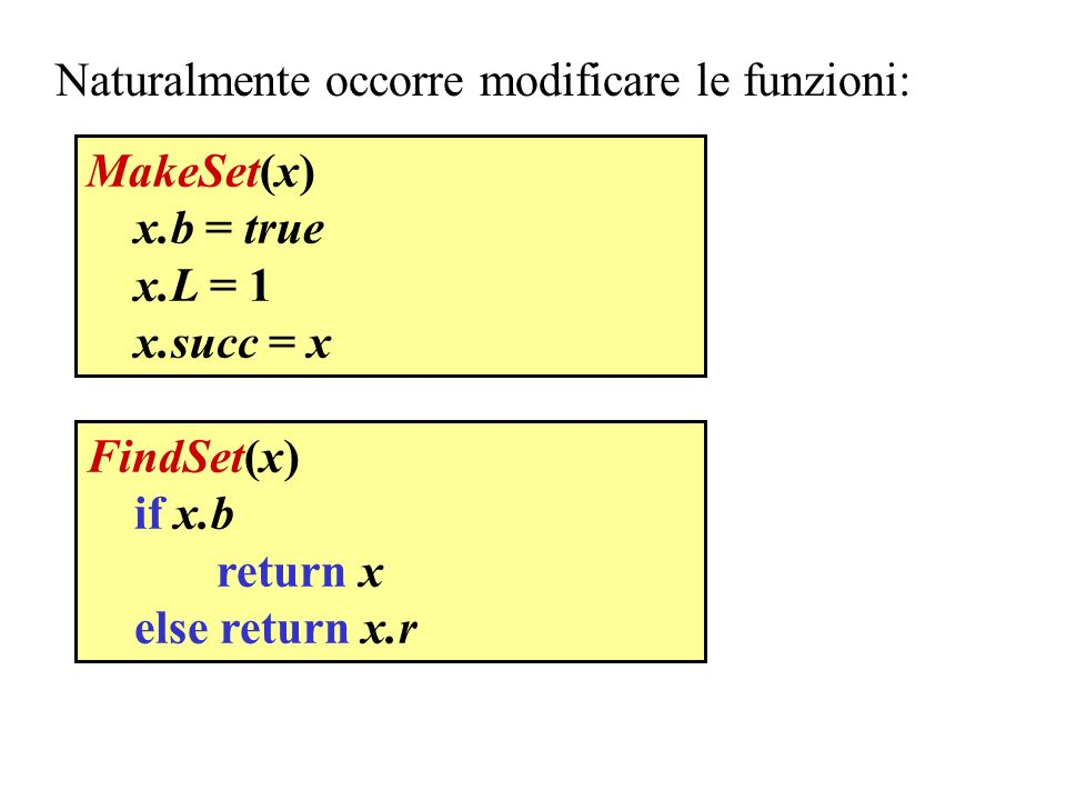 Naturalmente occorre modificare le funzioni: MakeSet(x) x.b = true x.L = 1 x.succ = x FindSet(x) if x.b return x else return x.r