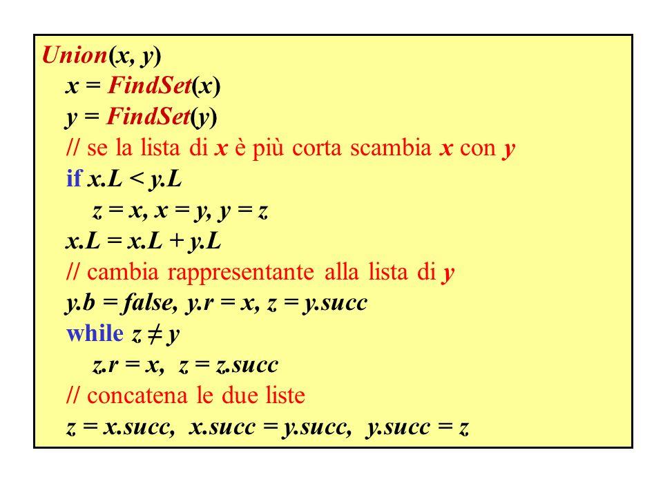 Union(x, y) x = FindSet(x) y = FindSet(y) // se la lista di x è più corta scambia x con y if x.L < y.L z = x, x = y, y = z x.L = x.L + y.L // cambia r