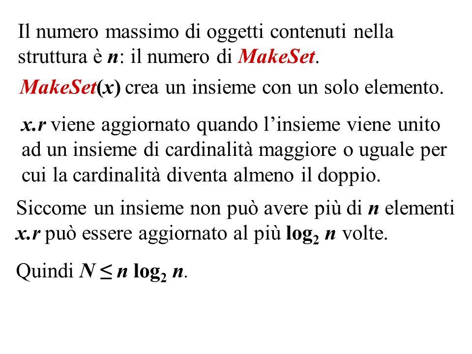 Il numero massimo di oggetti contenuti nella struttura è n: il numero di MakeSet. MakeSet(x) crea un insieme con un solo elemento. x.r viene aggiornat