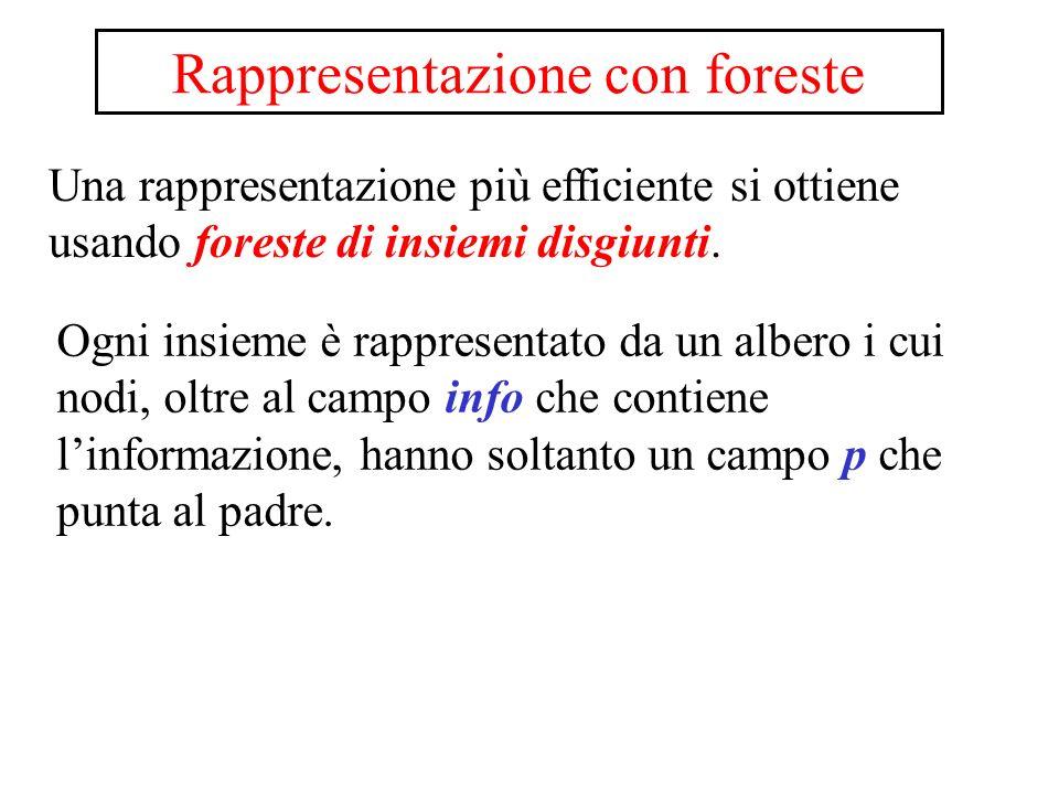 Rappresentazione con foreste Una rappresentazione più efficiente si ottiene usando foreste di insiemi disgiunti. Ogni insieme è rappresentato da un al