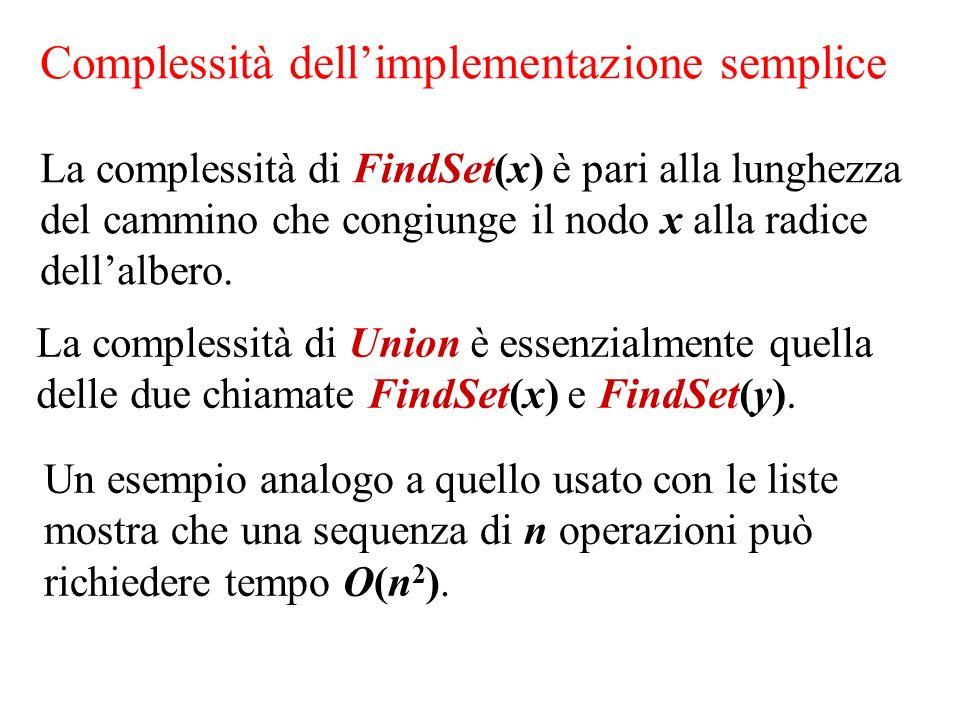 Complessità dellimplementazione semplice La complessità di FindSet(x) è pari alla lunghezza del cammino che congiunge il nodo x alla radice dellalbero