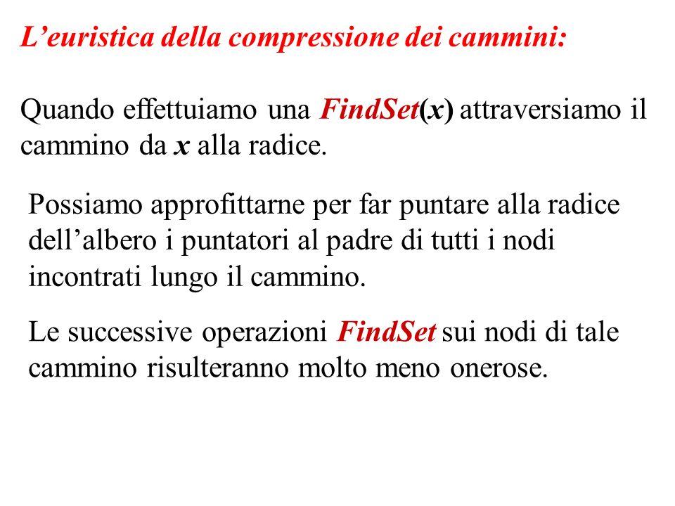 Leuristica della compressione dei cammini: Quando effettuiamo una FindSet(x) attraversiamo il cammino da x alla radice. Possiamo approfittarne per far