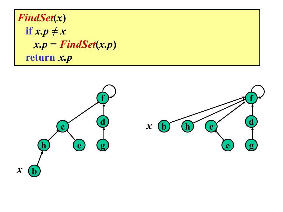 b eh c g d f x b e hc g d f x FindSet(x) if x.p x x.p = FindSet(x.p) return x.p