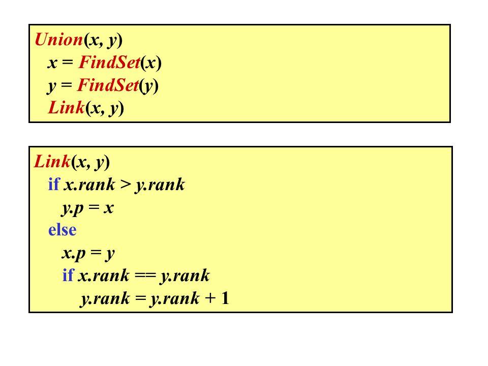 Link(x, y) if x.rank > y.rank y.p = x else x.p = y if x.rank == y.rank y.rank = y.rank + 1 Union(x, y) x = FindSet(x) y = FindSet(y) Link(x, y)