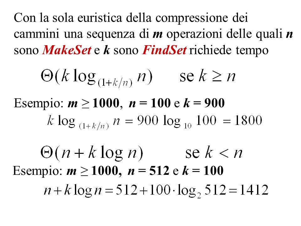 Con la sola euristica della compressione dei cammini una sequenza di m operazioni delle quali n sono MakeSet e k sono FindSet richiede tempo Esempio: