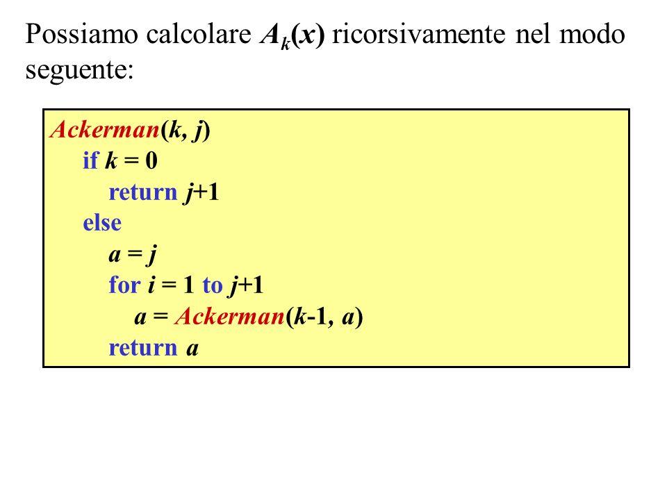 Possiamo calcolare A k (x) ricorsivamente nel modo seguente: Ackerman(k, j) if k = 0 return j+1 else a = j for i = 1 to j+1 a = Ackerman(k-1, a) retur