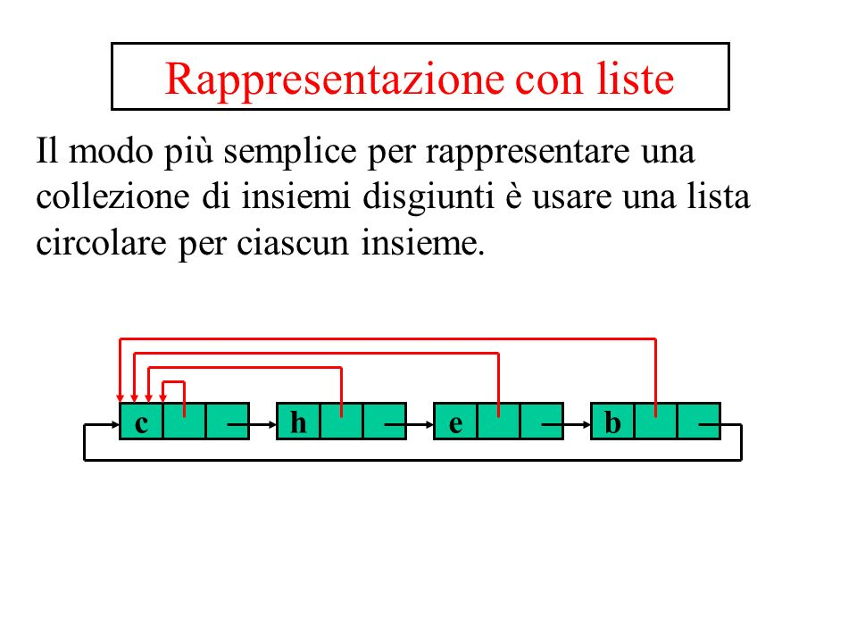 I nodi hanno i seguenti campi: info : linformazione contenuta nel nodo r : il puntatore al rappresentante succ : il puntatore al nodo successivo Le operazioni sono: MakeSet(x) x.r = x x.succ = x FindSet(x) return x.r che x f x