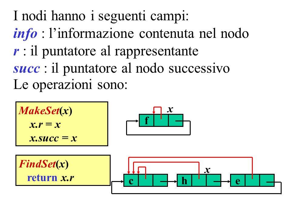 Rappresentazione con foreste Una rappresentazione più efficiente si ottiene usando foreste di insiemi disgiunti.