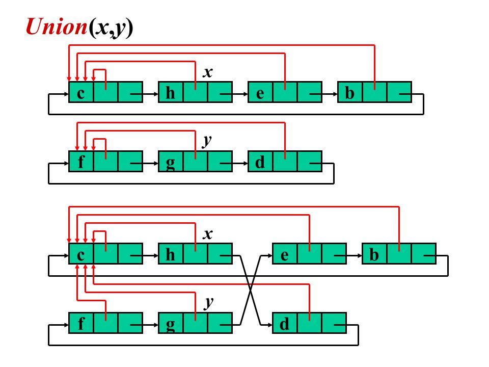 // cambia i puntatori r nella lista di y y.r = x.r, z = y.succ while z y z.r = x.r, z = z.succ // concatena le due liste z = x.succ, x.succ = y.succ, y.succ = z La complessità di Union dipende dal numero di iterazioni richieste dal ciclo che cambia i puntatori al rappresentante dei nodi della lista contenente y.