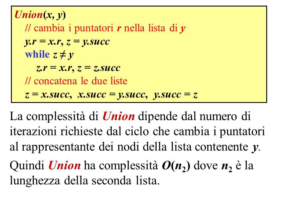 MakeSet(x) x.p = x FindSet(x) while x.p x x = x.p return x Union(x, y) x = FindSet(x) y = FindSet(y) x.p = y // serve controllare se x y .