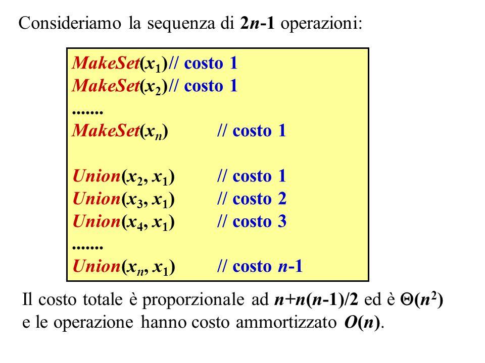 Consideriamo la sequenza di 2n-1 operazioni: MakeSet(x 1 )// costo 1 MakeSet(x 2 )// costo 1....... MakeSet(x n )// costo 1 Union(x 2, x 1 )// costo 1