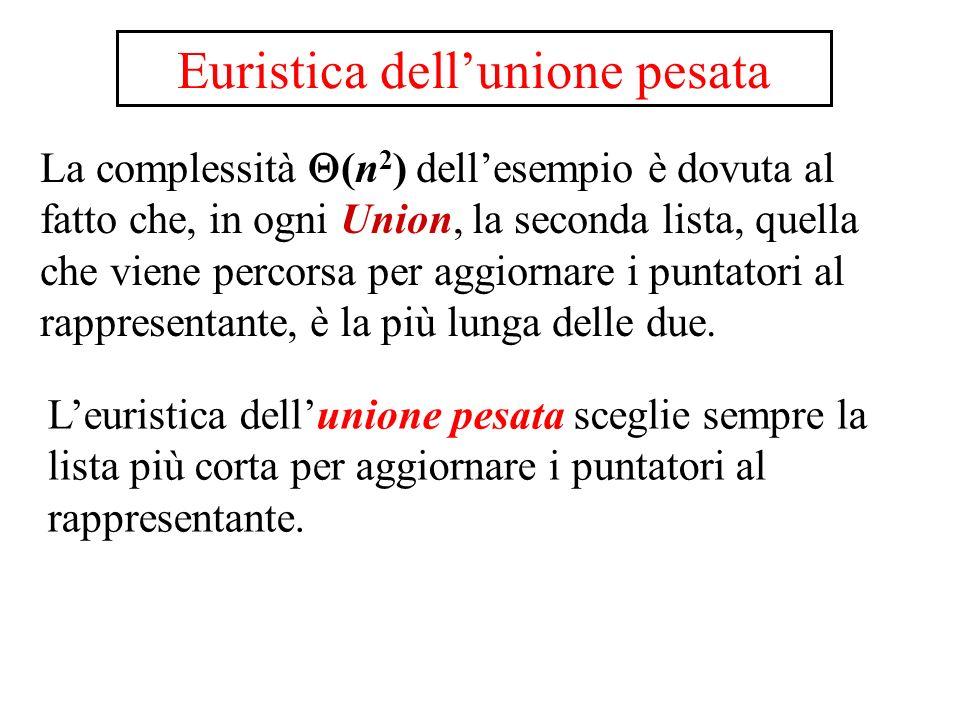 Euristica dellunione pesata La complessità (n 2 ) dellesempio è dovuta al fatto che, in ogni Union, la seconda lista, quella che viene percorsa per ag