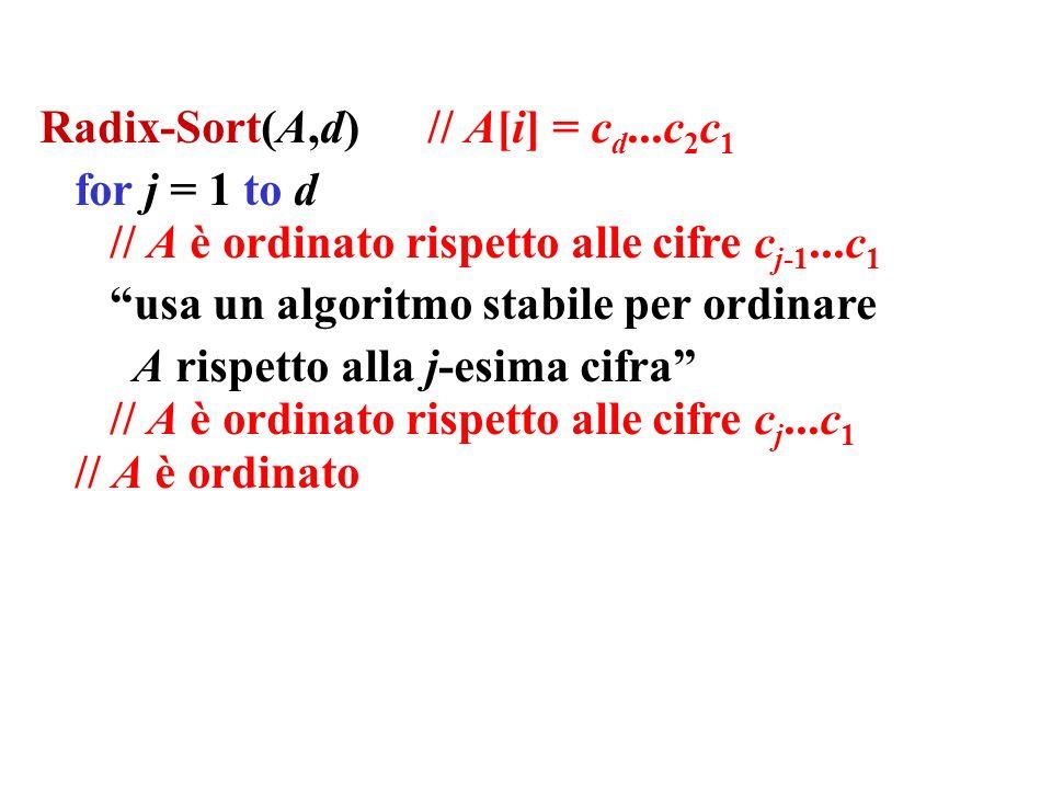 Radix-Sort(A,d) // A[i] = c d...c 2 c 1 for j = 1 to d // A è ordinato rispetto alle cifre c j-1...c 1 usa un algoritmo stabile per ordinare A rispett