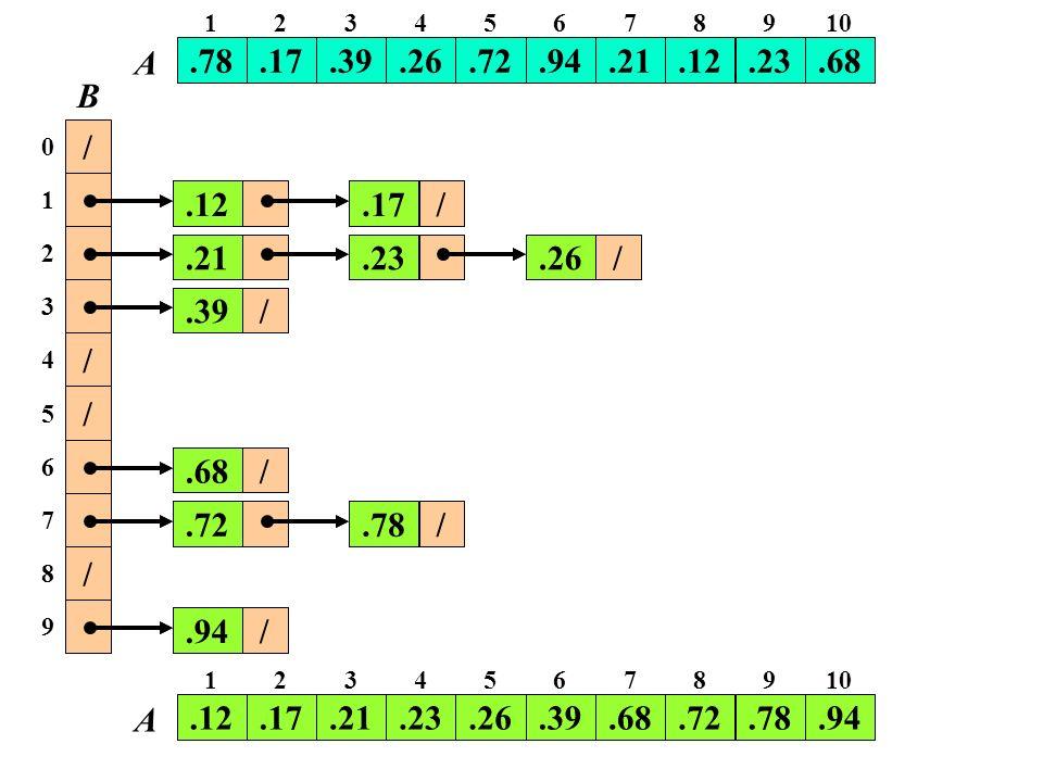Quindi, assumendo che i valori siano dei reali uniformemente distribuiti in [0,1):